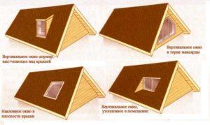 Схемы расположения окон в мансарде